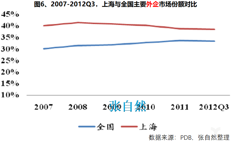 2007-2013Q3,上海与全国主要外企市场份额对比