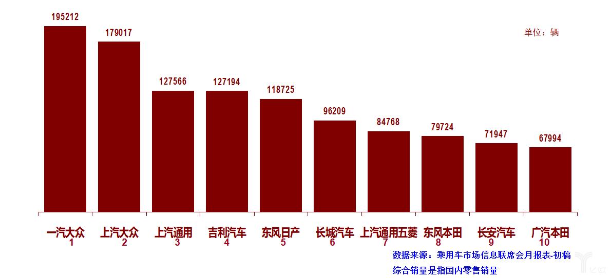 狭义乘用车厂商10月综合销量排行榜