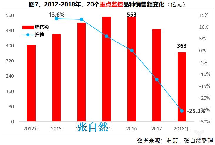 2012-2018年,20个重点监控品种销售额变化