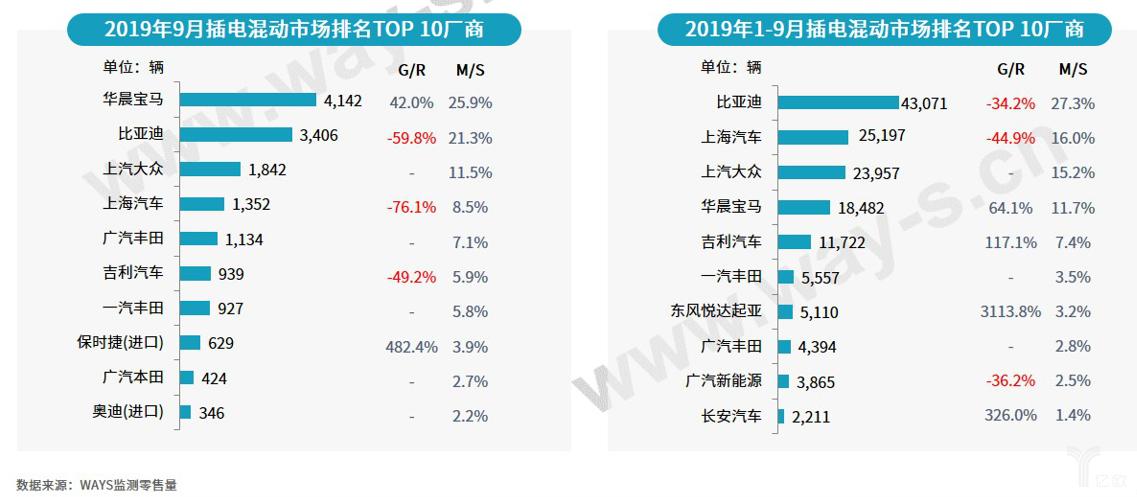 2019年9月/2019年1-9月插电混动市场排名TOP10厂商