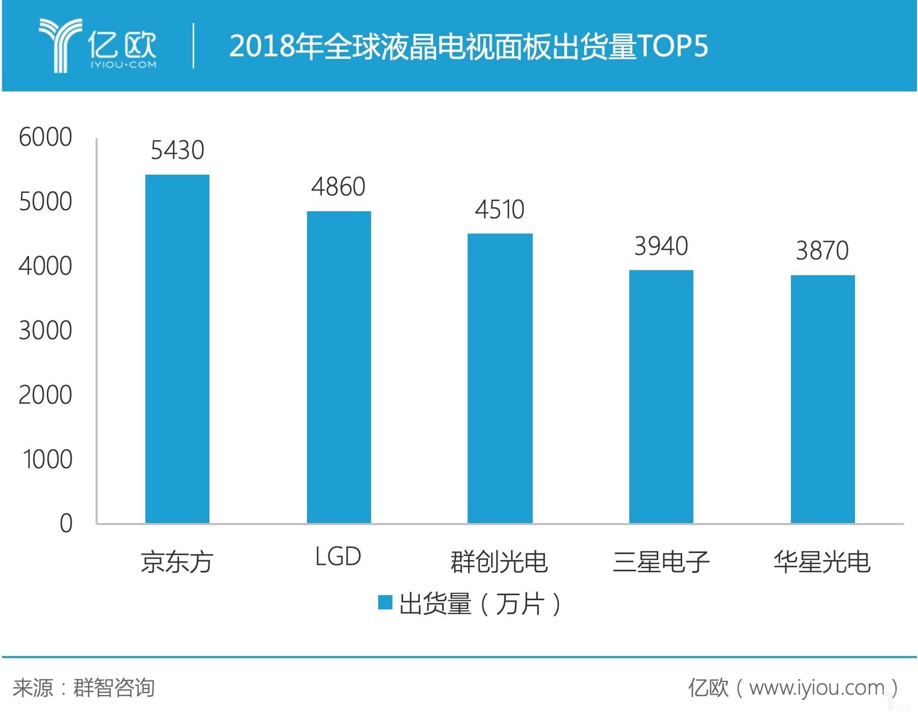 2018年全球液晶电视面板出货量TOP5