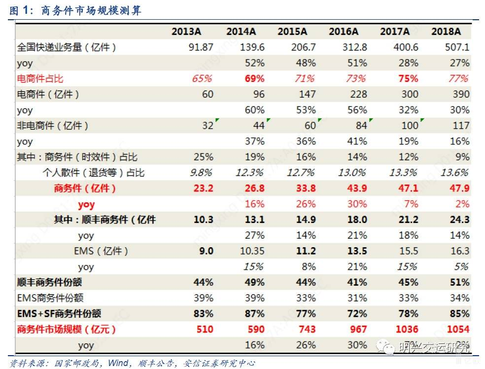 <b>顺丰主导的商务件,京东入局,中高端快递市场规模究竟多大</b>
