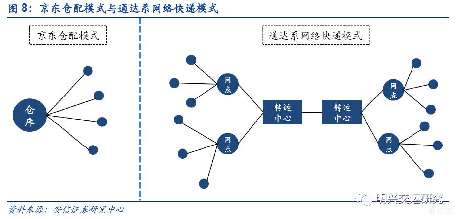京东仓配模式与通达系网络快递模式