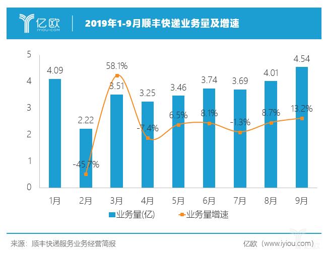 亿欧智库:2019年1-9月顺丰快递业务量及增速