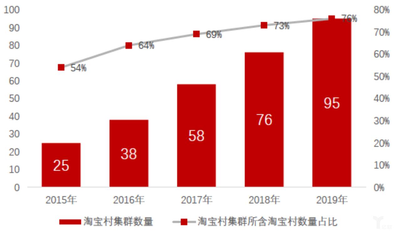 亿欧智库:2015年-2019年淘宝村集群数量及其所含淘宝村数量占比
