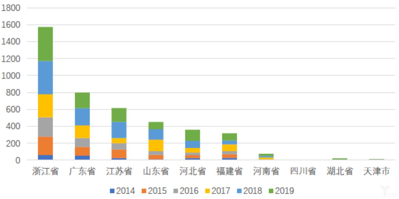 亿欧智库:2014-2019年部分省市淘宝村增长值