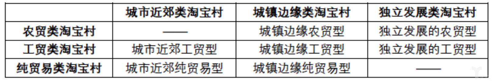 亿欧智库:基于空间、产业维度综合考量的淘宝村分类矩阵
