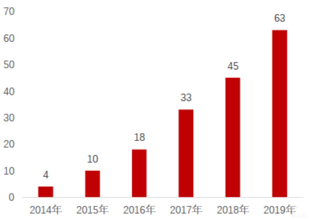 亿欧智库:2014-2019年国家级贫困县淘宝村增长数量