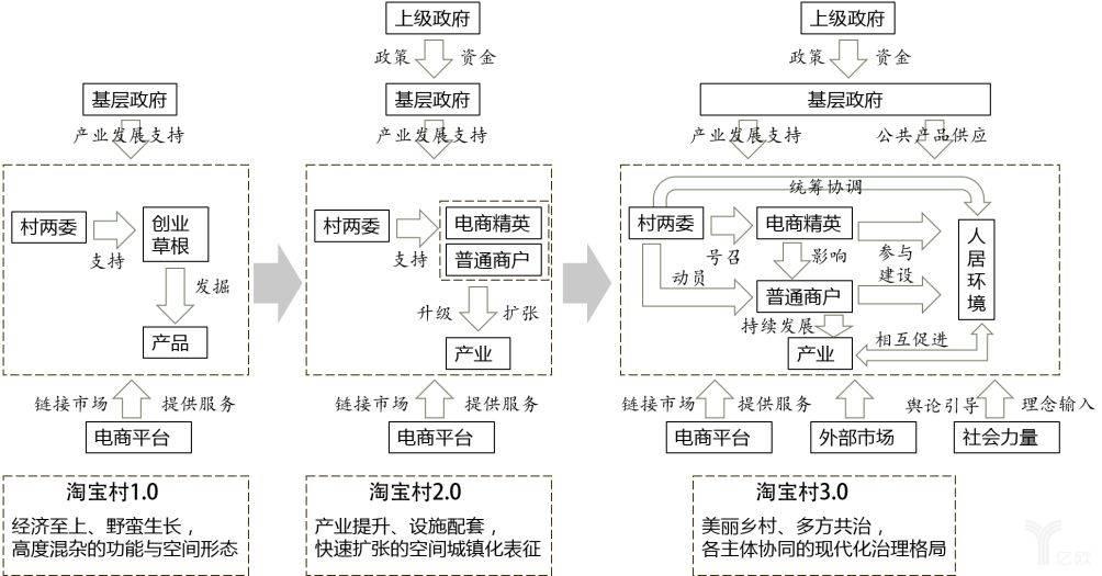 亿欧智库:淘宝村的演进机制