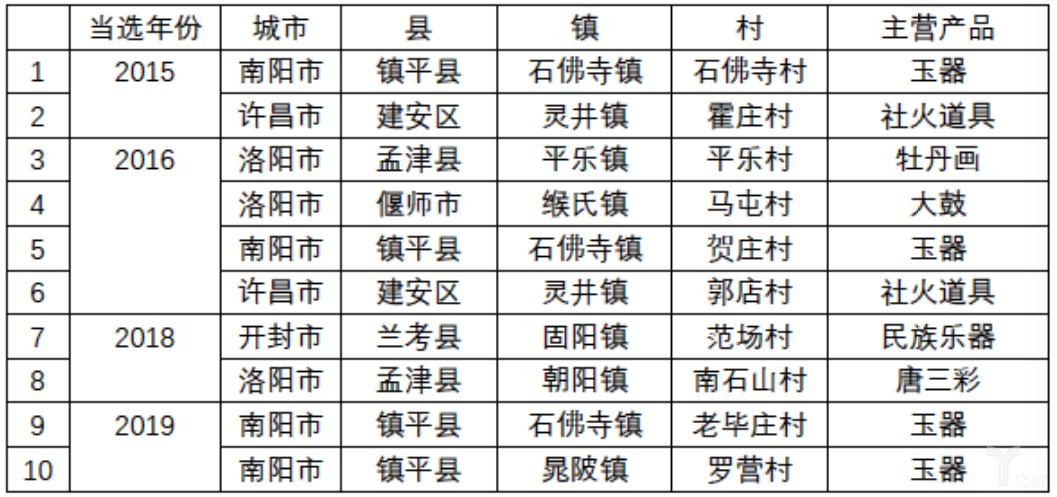 亿欧智库:河南省传统手工艺型淘宝村一览表