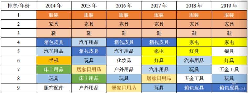 亿欧智库:2014年-2019年全国淘宝村销售额最高的十类产品