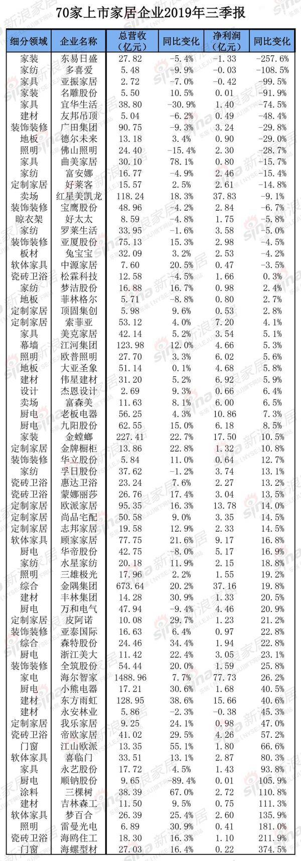 2019年第三季度家居上市企业财报