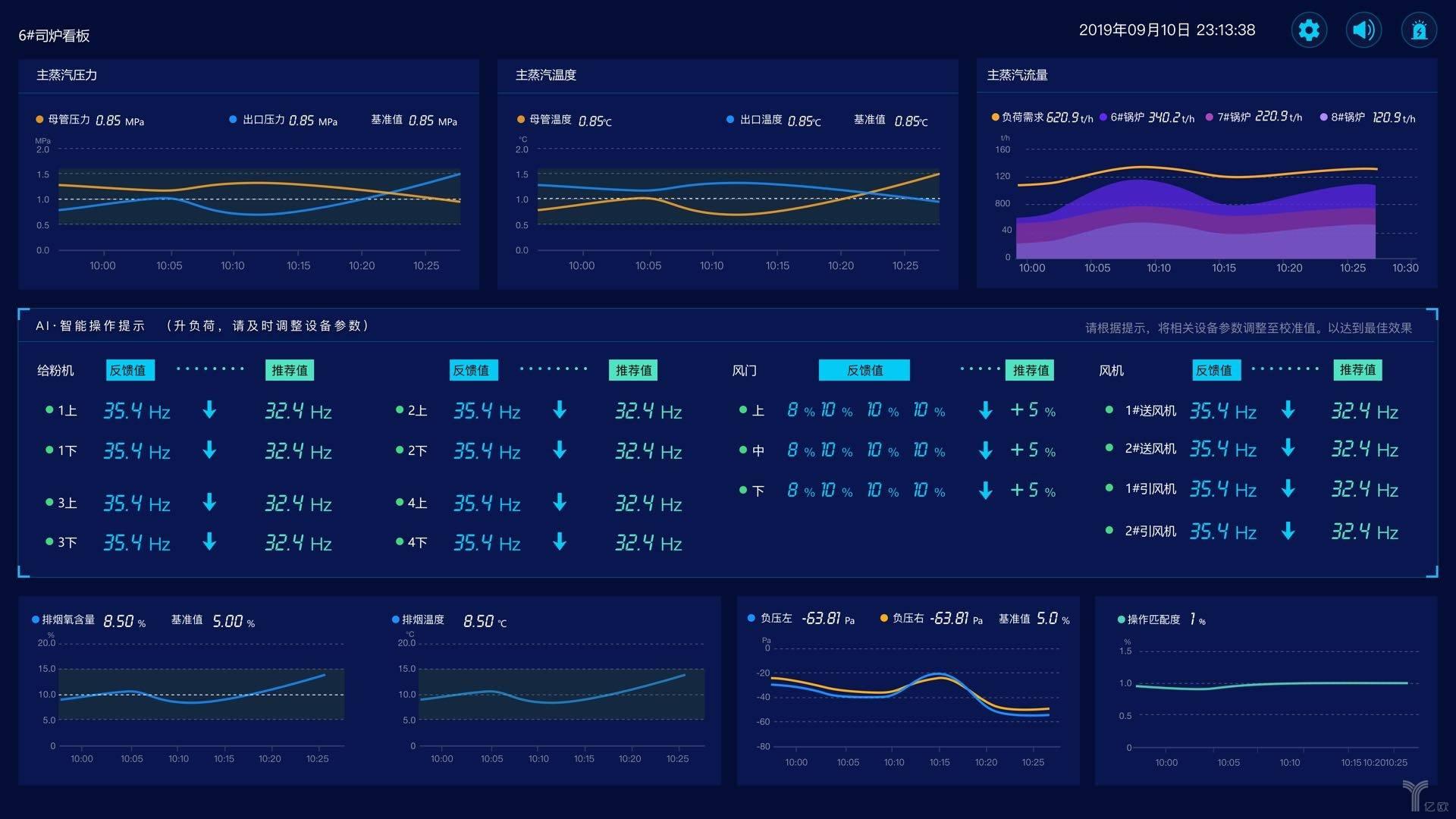 全应科技智慧热电工业互联网云计算平台