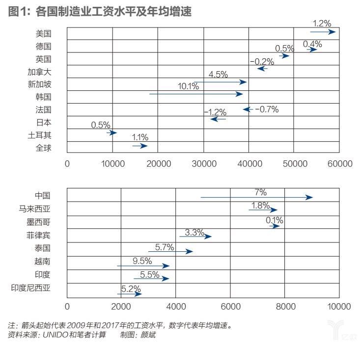 各国制造业工资水平及年均增速