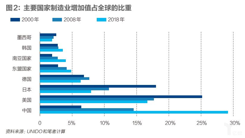主要国家制造业增加值占全球的比重