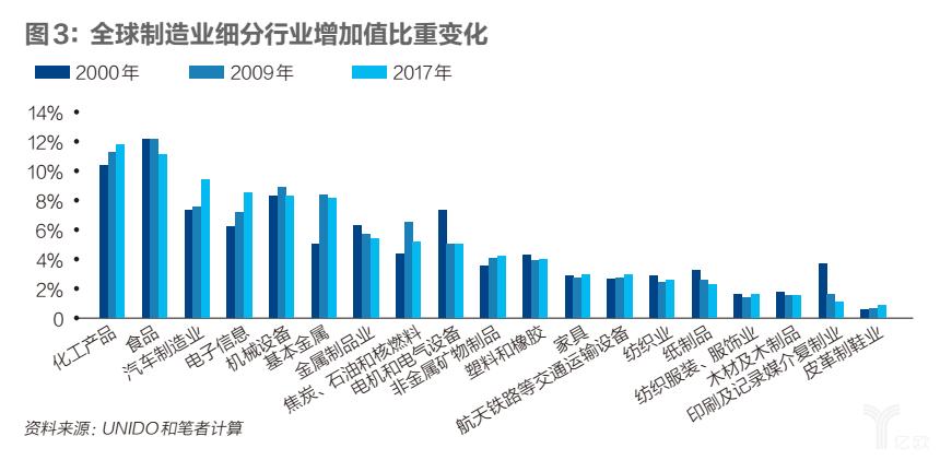 全球制造业细分行业增加值比重变化