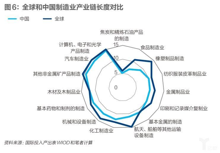 全球和中国 制造业产业链长度对比