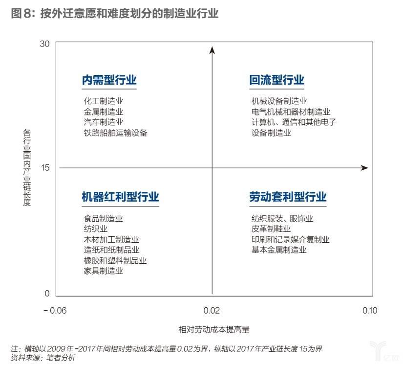 按外迁意愿和难度划分的制造业行业