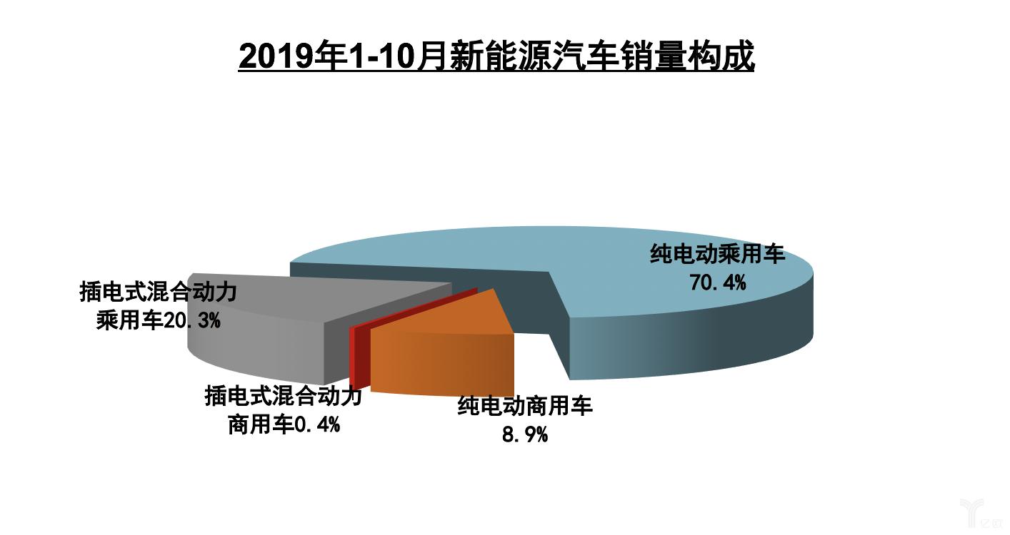2019年1-10月新能源汽车销量构成
