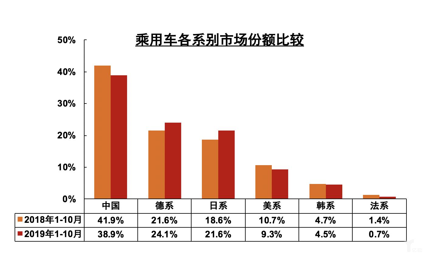 中国品牌乘用车市场份额变化趋势