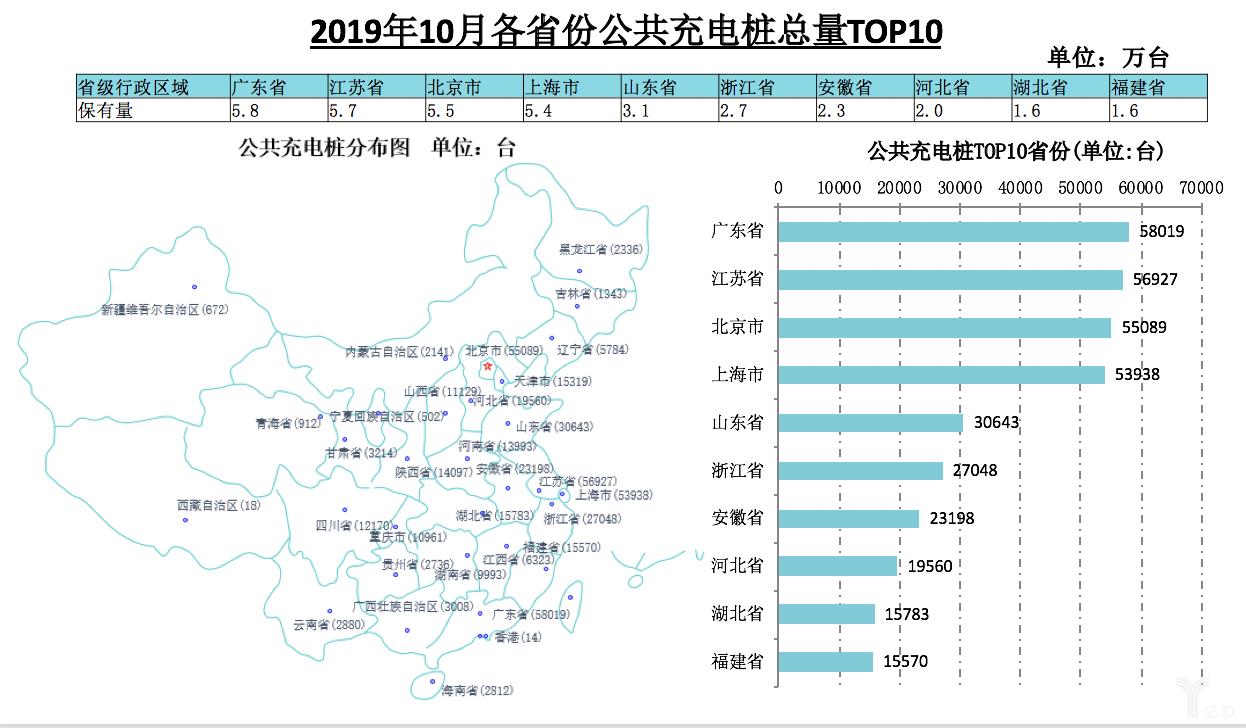 2019年10月各省市公共充电桩总量TOP10