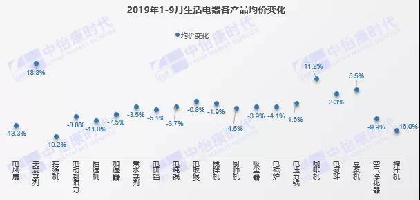2019年1-9月生活电器各产品均价变化.jpg