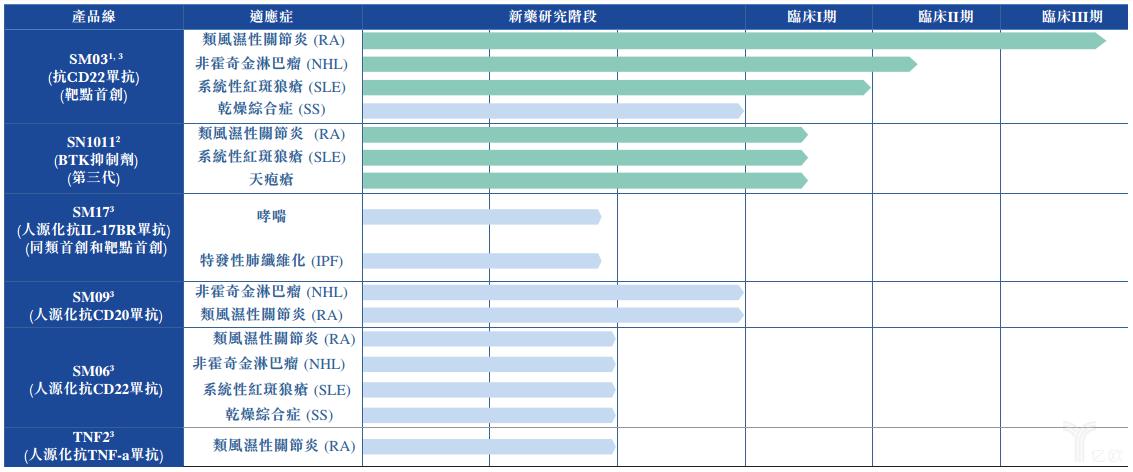 中国抗体研发管线.png