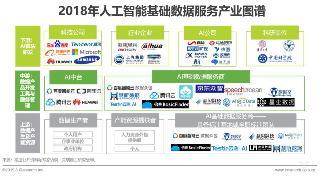 2018年人工智能基础数据服务产业图谱.png