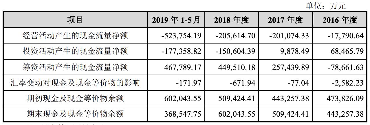 浙建集团合并现金流量表主要数据.png