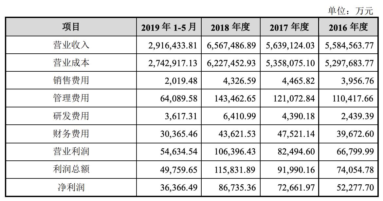 浙建集团合并利润表主要数据.png