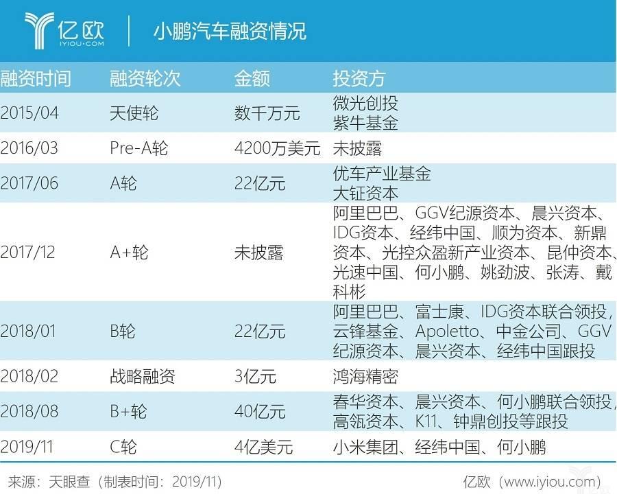 小鹏汽车获4亿美元C轮融资,小米集团加入