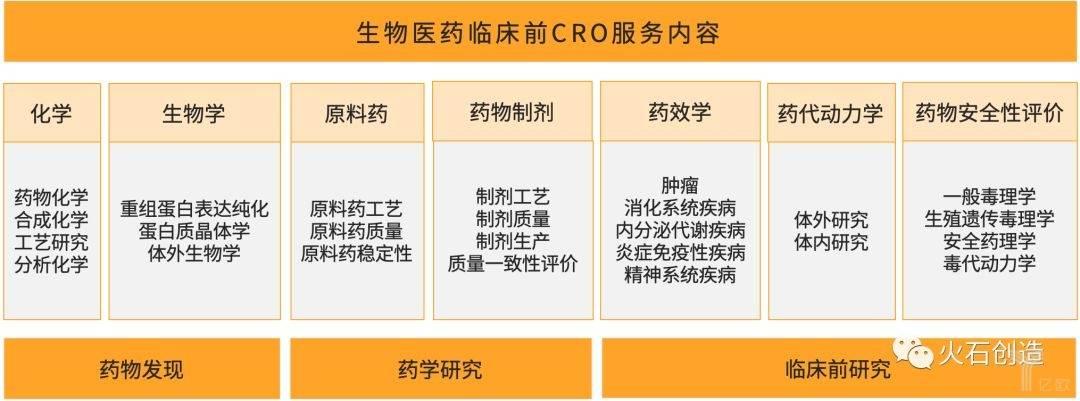 图2  生物医药临床前CRO服务的主要内容.jpeg