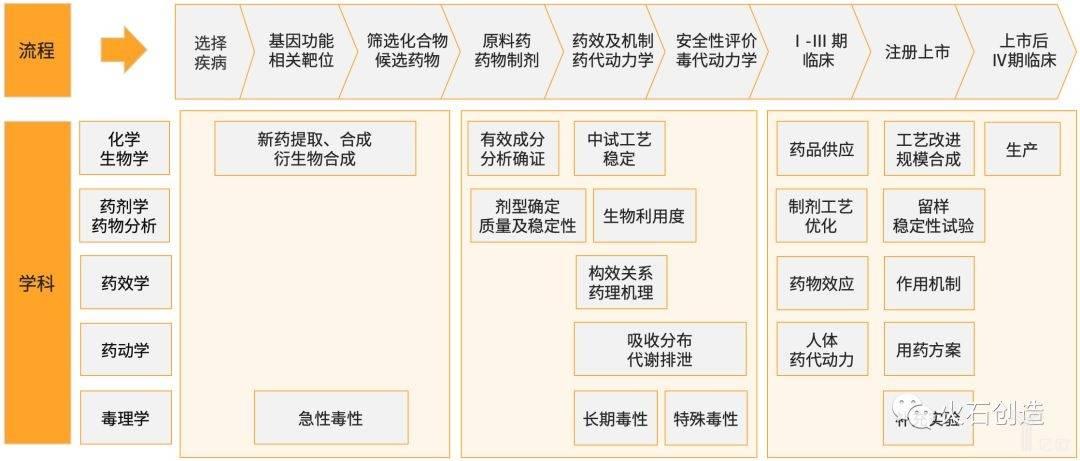 图3  新药研发技术流程及学科分析.jpeg