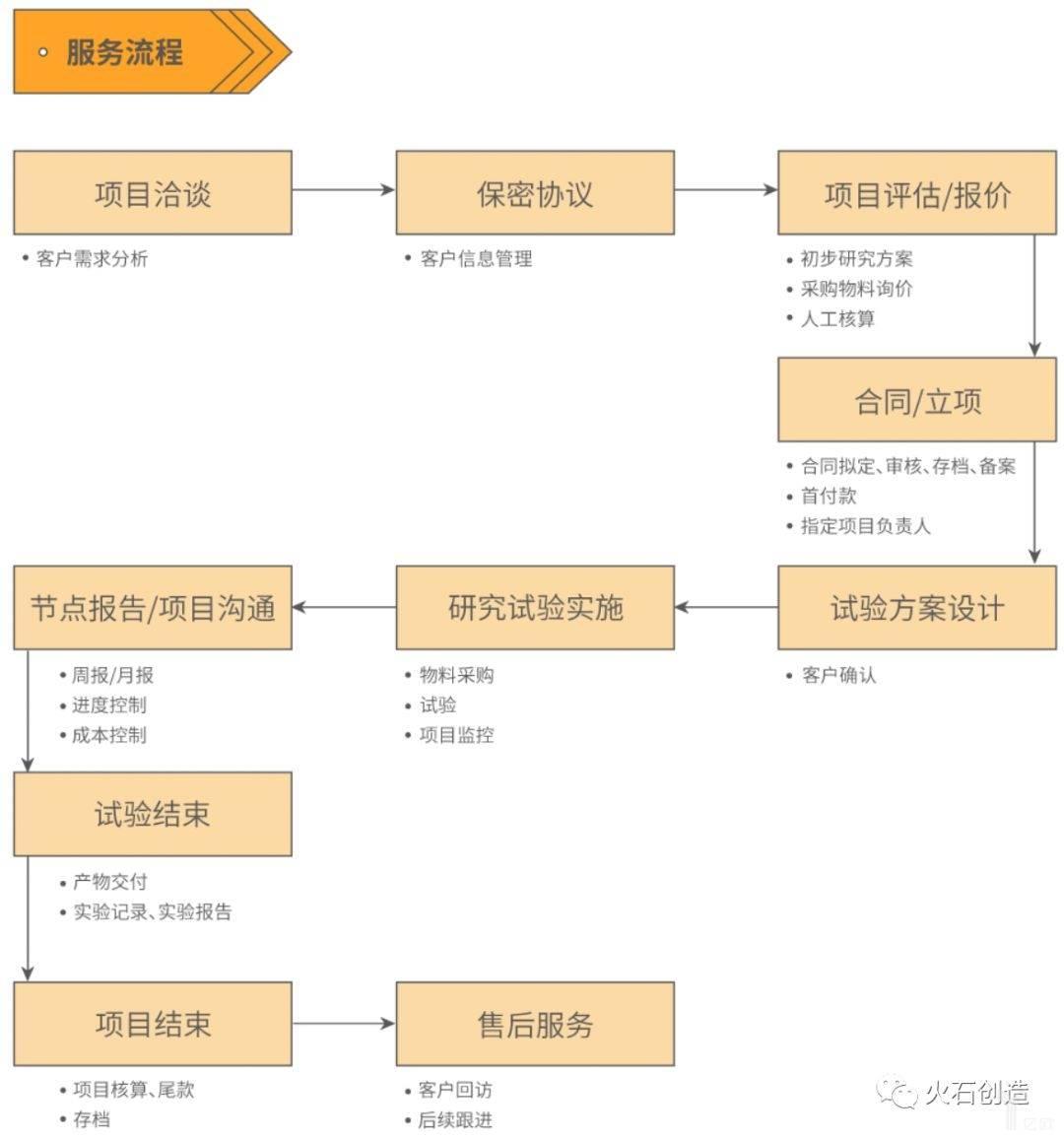 图4  临床前CRO服务流程 .jpeg