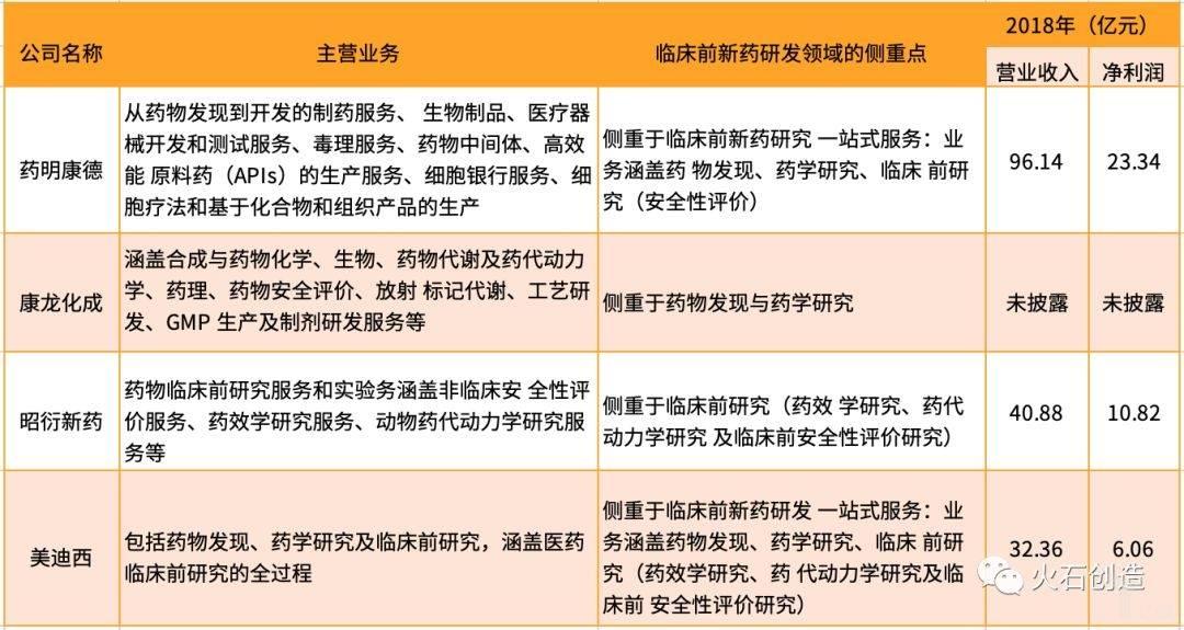 表2  典型CRO企业的临床前研究实力情况(部分).jpeg