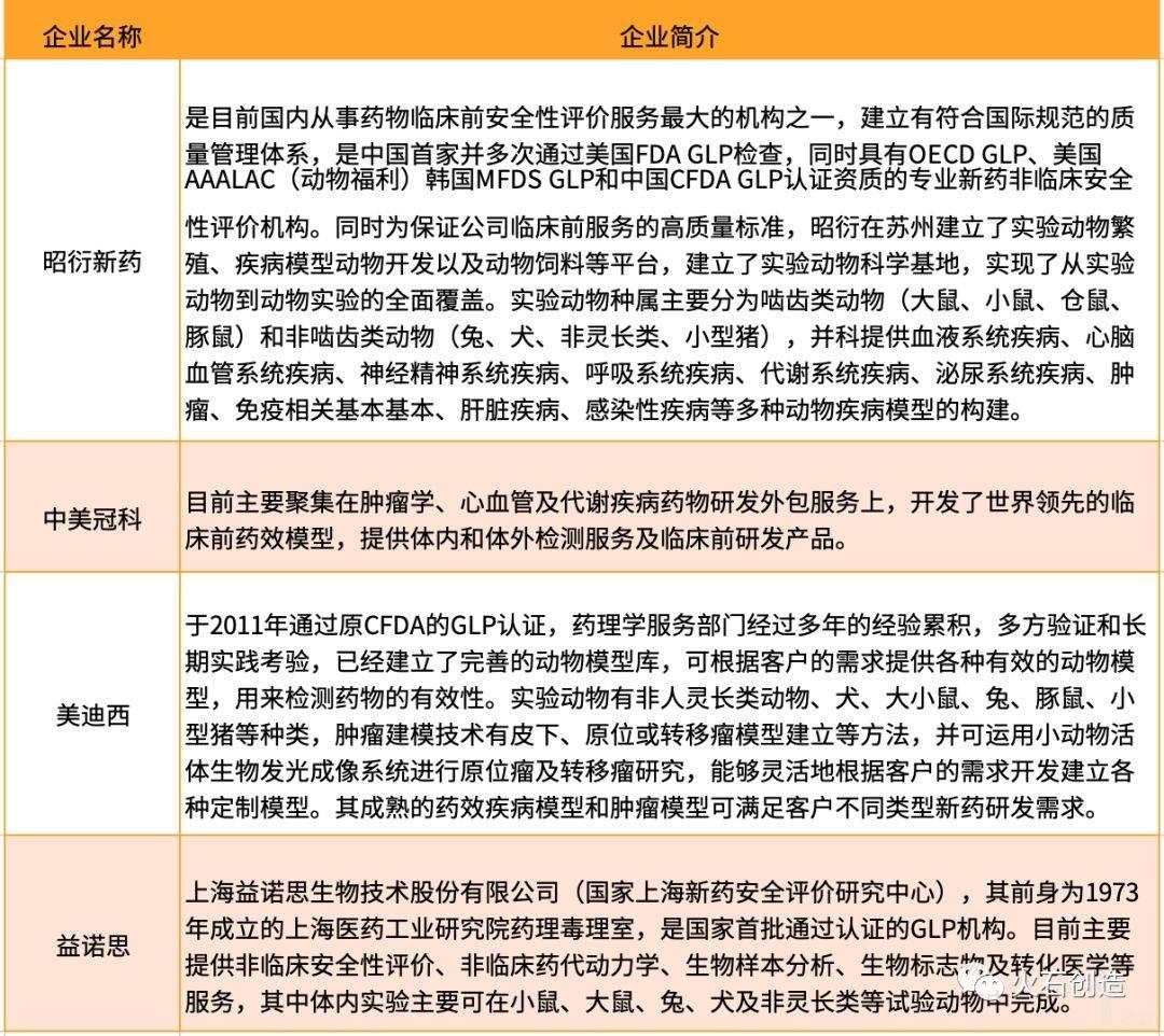 表3  国内部分专注于临床前服务的企业发展情况.jpeg