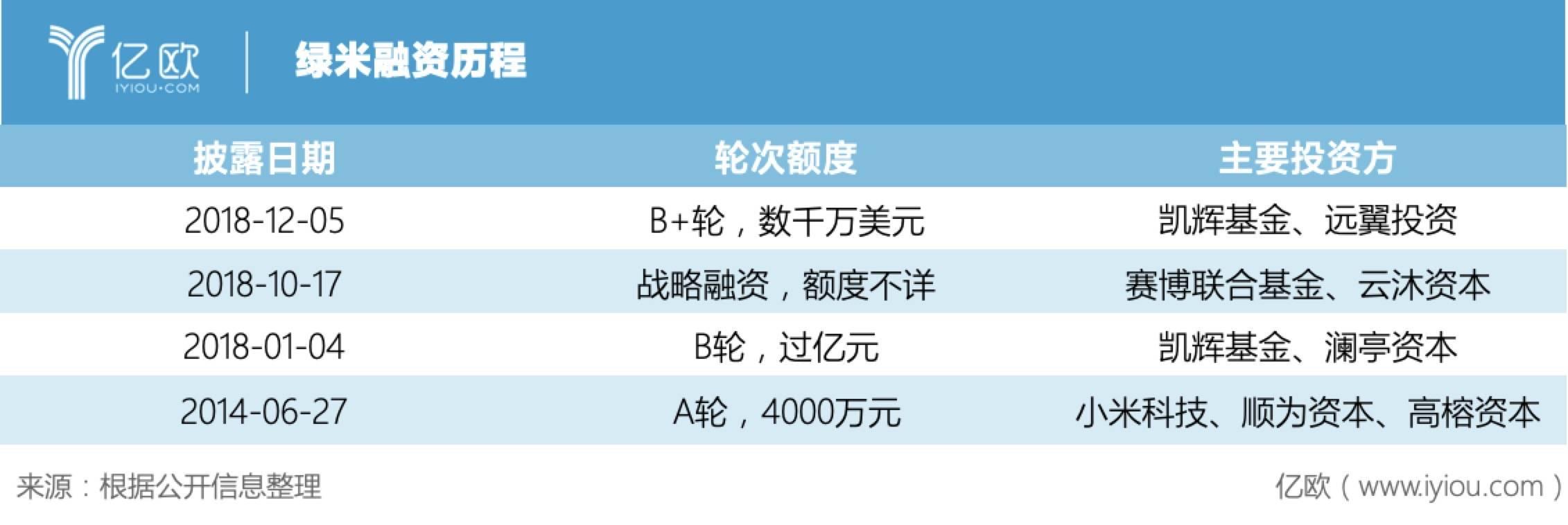 绿米融资历程.jpg