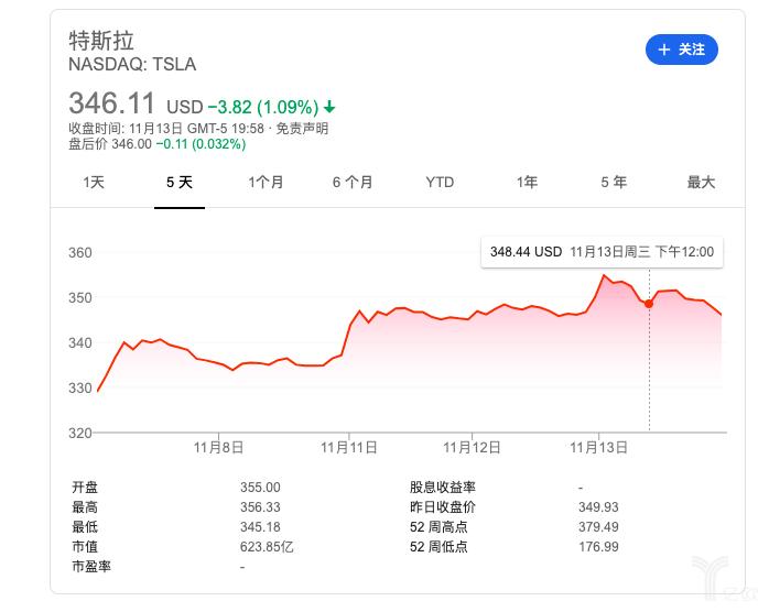 特斯拉股价转折