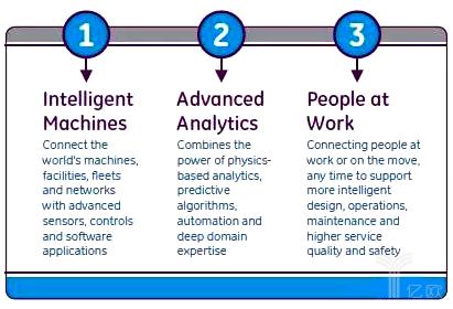 GE工业互联网的关键要素