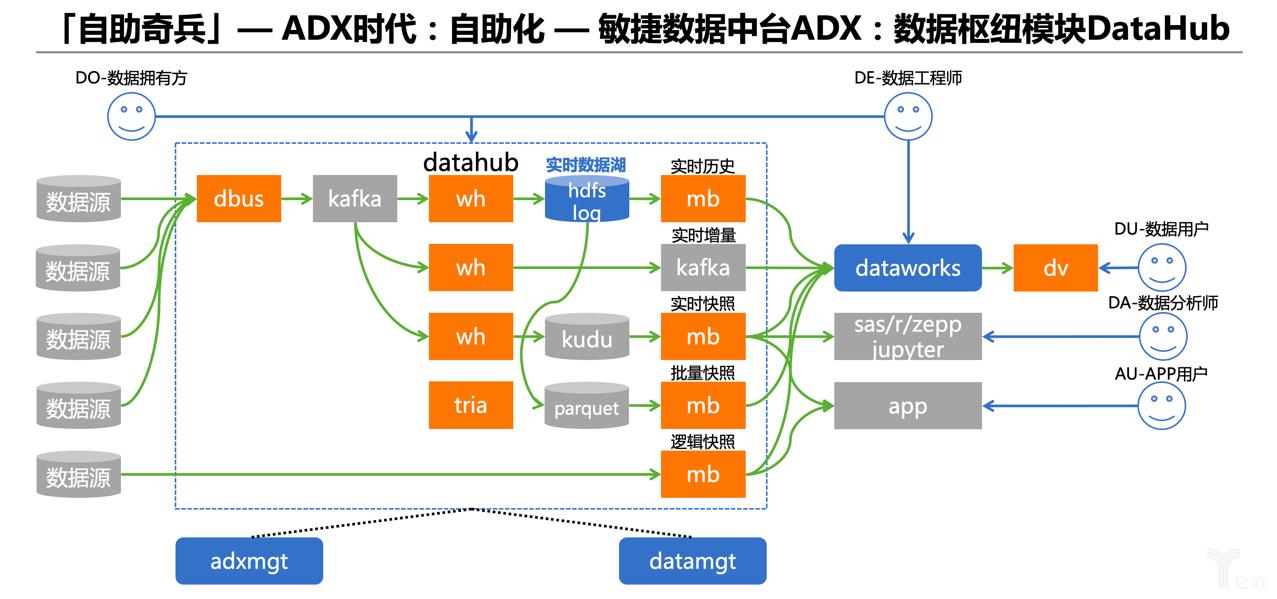 """宜信卢山巍:数据中台的""""自动化数据治理""""时代已来"""