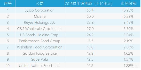 亿欧智库:全美快消产业排名.png