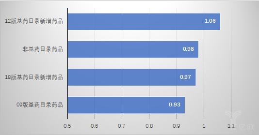图1 2013年5-12月份相对1-5月份四组药品相对价格变化情况.png