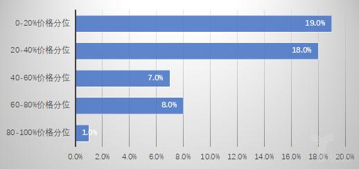 图3  不同价格分位未进入2012版基药目录药品的被替代率.png