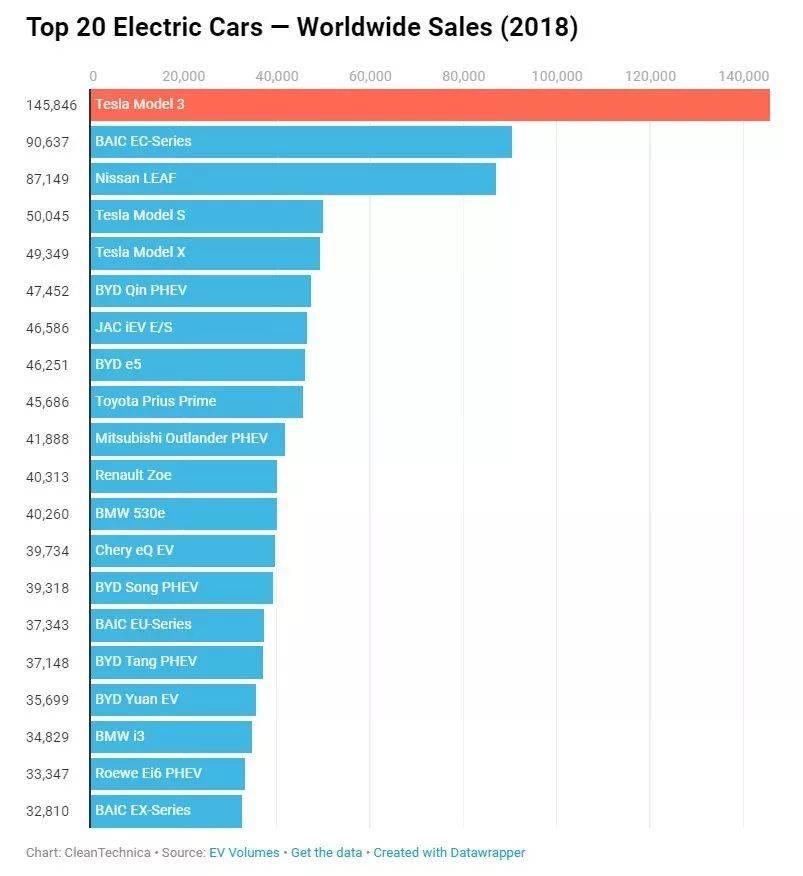 2018电动车销量