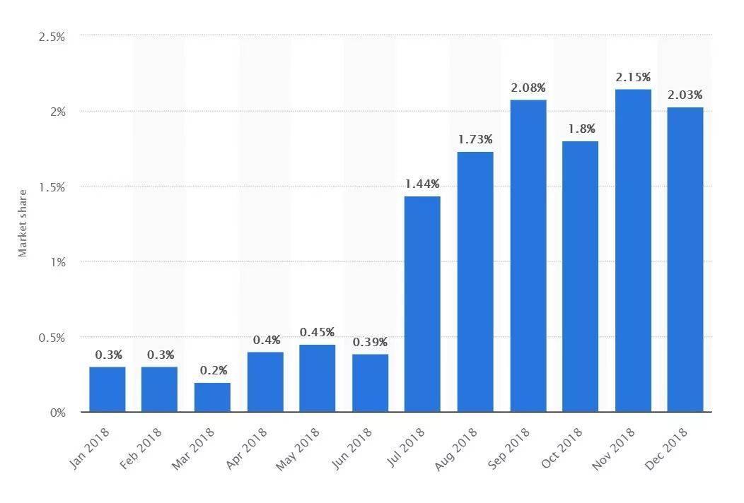 市场占据率