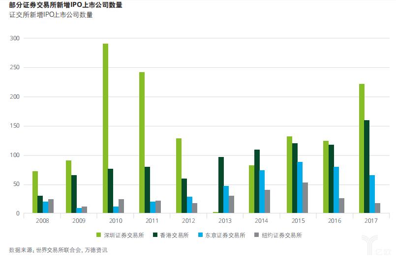 证交所新增IPO数量