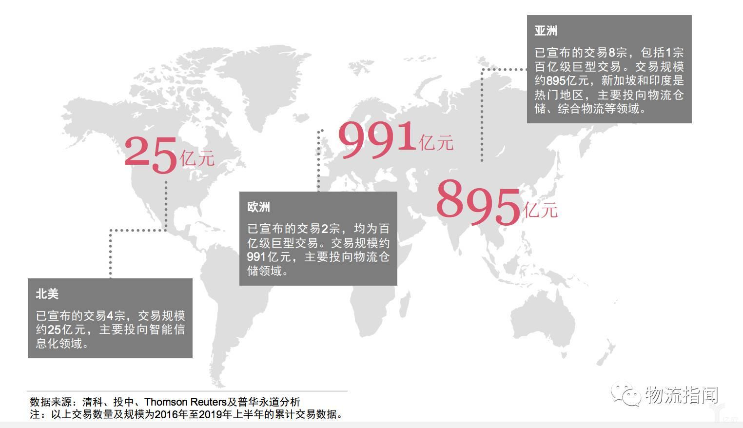 出境交易区域分布