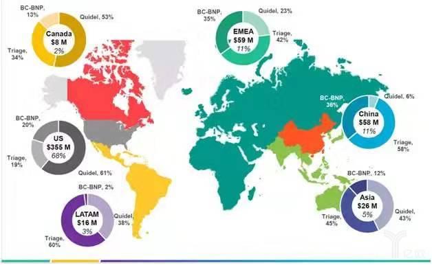 Quidel公司2018年业务全球分布图(图片来自Quidel公司2018年财报)