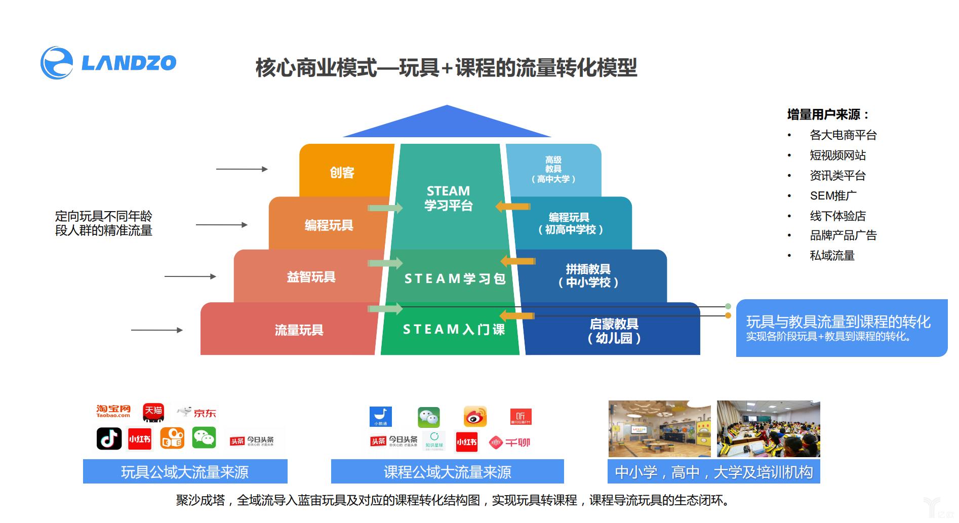 蓝宙科技核心商业模式