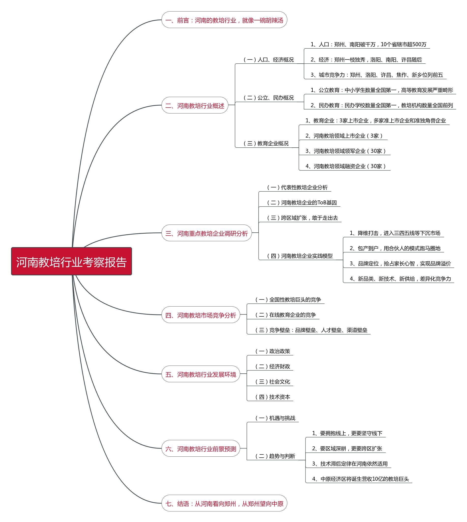 河南教培行业考察包括目录